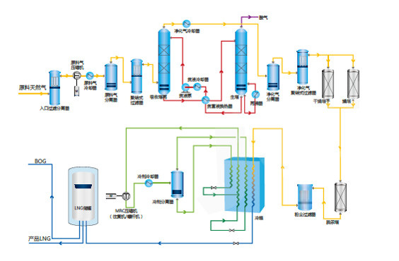 Single-stage Mixed Refrigeration Cycle (SMR)