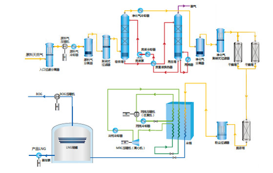 Propane Pre-cooled Mixed Refrigeration Cycle