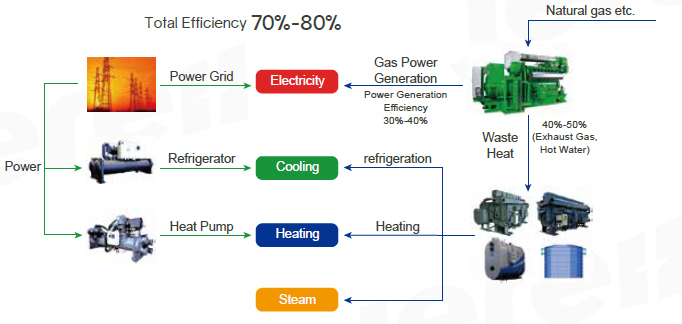 Combined Energy_Jereh Group